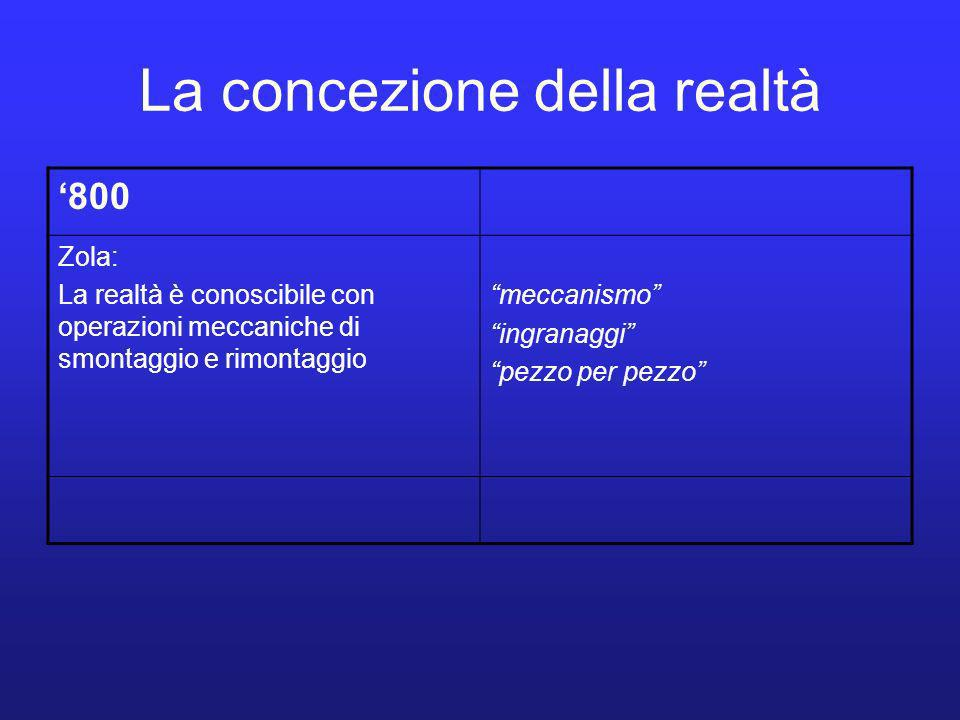 La concezione della realtà 800 Zola: La realtà è conoscibile con operazioni meccaniche di smontaggio e rimontaggio meccanismo ingranaggi pezzo per pezzo