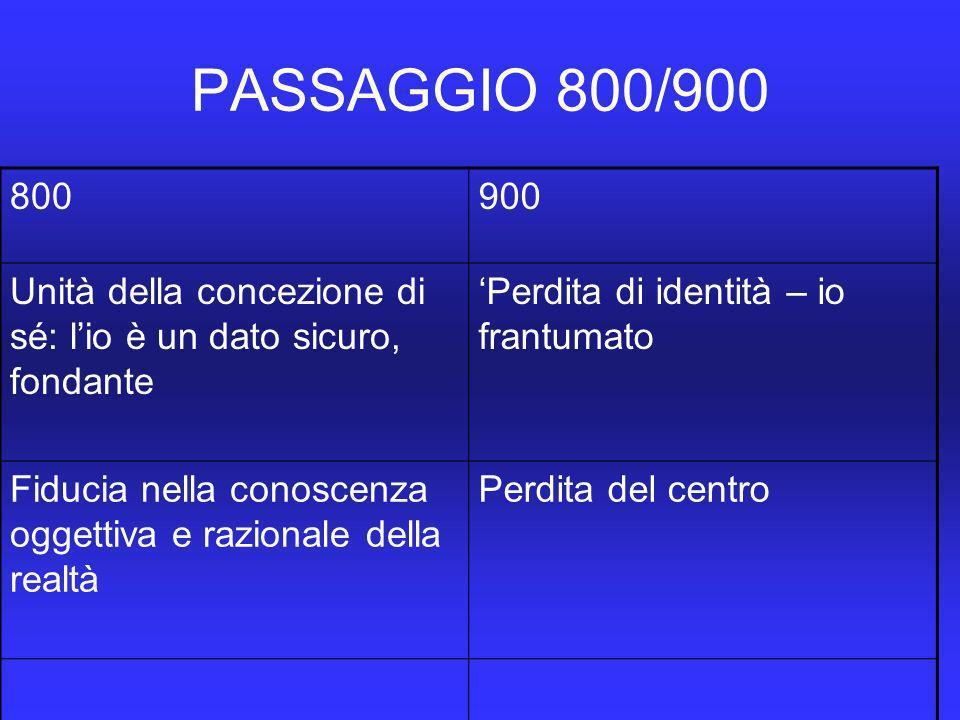 PASSAGGIO 800/900 800900 Unità della concezione di sé: lio è un dato sicuro, fondante Perdita di identità – io frantumato Fiducia nella conoscenza oggettiva e razionale della realtà Perdita del centro