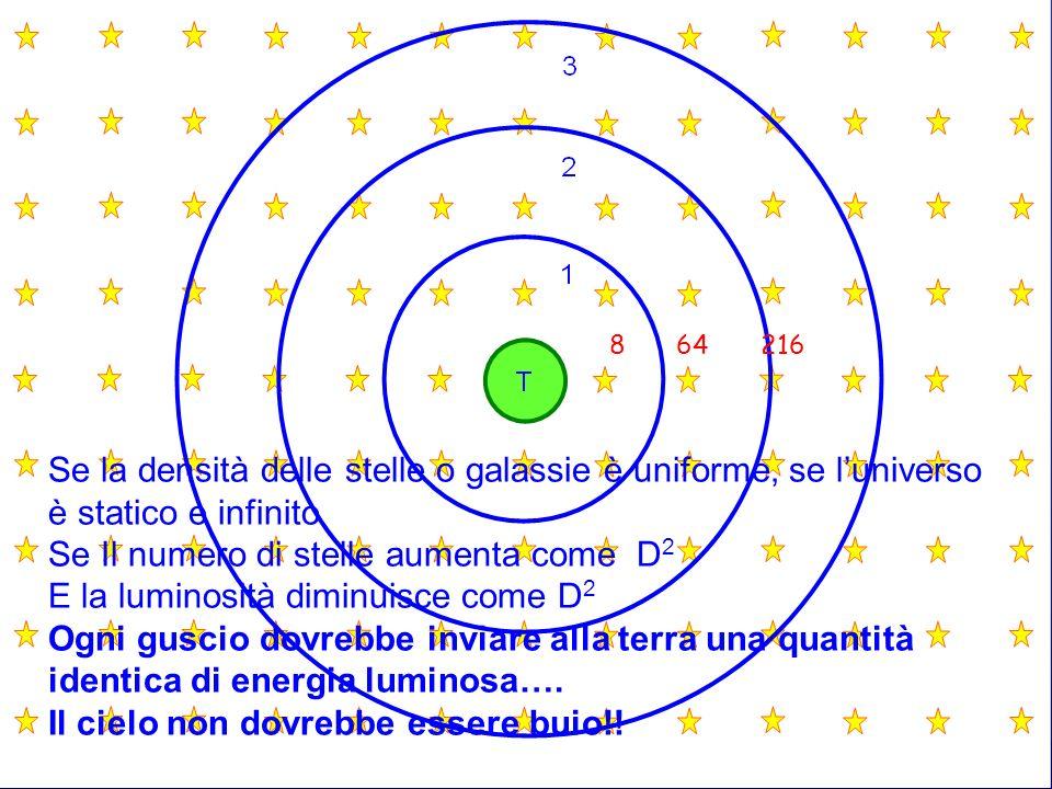 864216 Se la densità delle stelle o galassie è uniforme, se luniverso è statico e infinito Se Il numero di stelle aumenta come D 2 E la luminosità dim