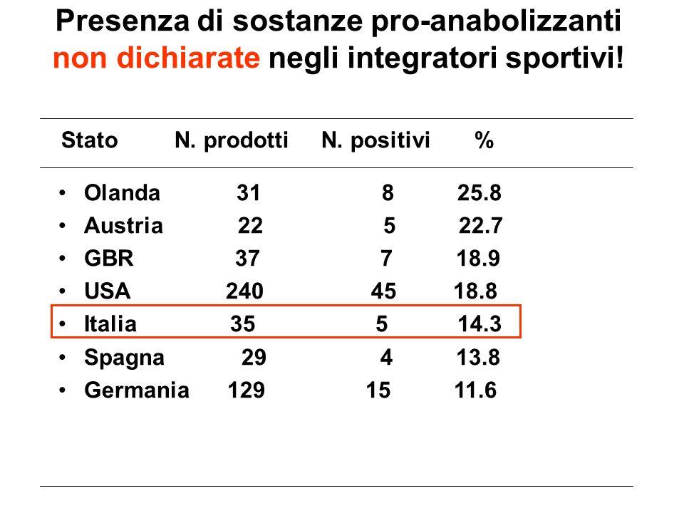 Presenza di sostanze pro-anabolizzanti non dichiarate negli integratori sportivi! Stato N. prodotti N. positivi % Olanda 31 8 25.8 Austria 22 5 22.7 G