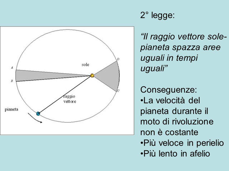2° legge: Il raggio vettore sole- pianeta spazza aree uguali in tempi uguali Conseguenze: La velocità del pianeta durante il moto di rivoluzione non è