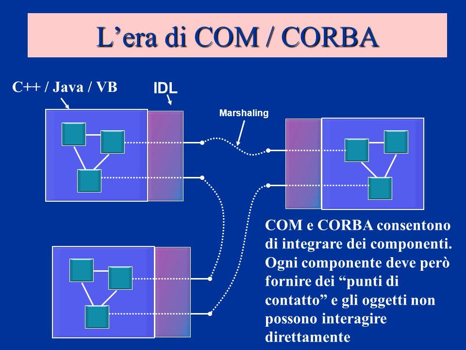Lera di COM / CORBA COM e CORBA consentono di integrare dei componenti. Ogni componente deve però fornire dei punti di contatto e gli oggetti non poss