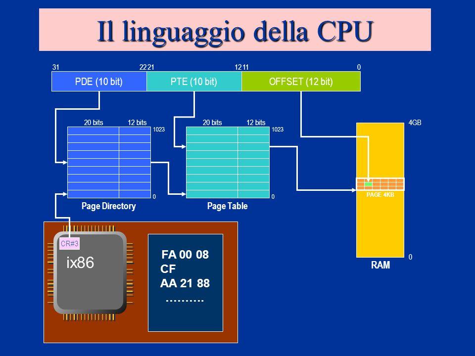 Il linguaggio della CPU OFFSET (12 bit) 0 PDE (10 bit)PTE (10 bit) 1221223111 20 bits12 bits20 bits12 bits PAGE 4KB RAM 0 4GB CR#3 ix86 Page DirectoryPage Table 1023 0 0 FA 00 08 CF AA 21 88 ……….