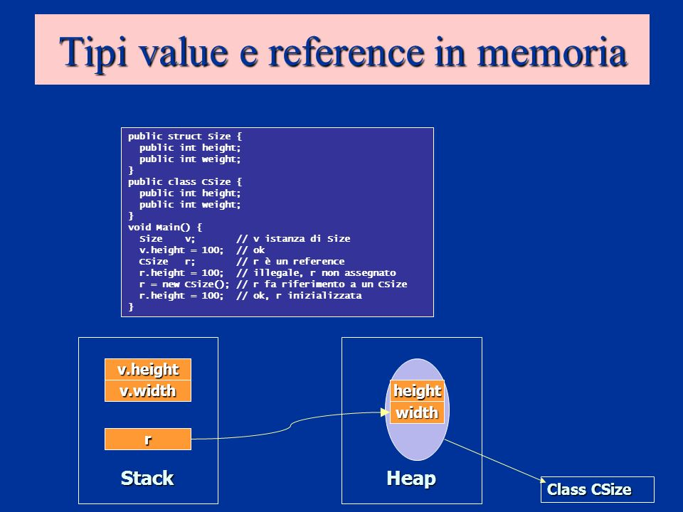 Tipi value e reference in memoria StackHeap height width Class CSize v.height v.width r public struct Size { public int height; public int weight; } p