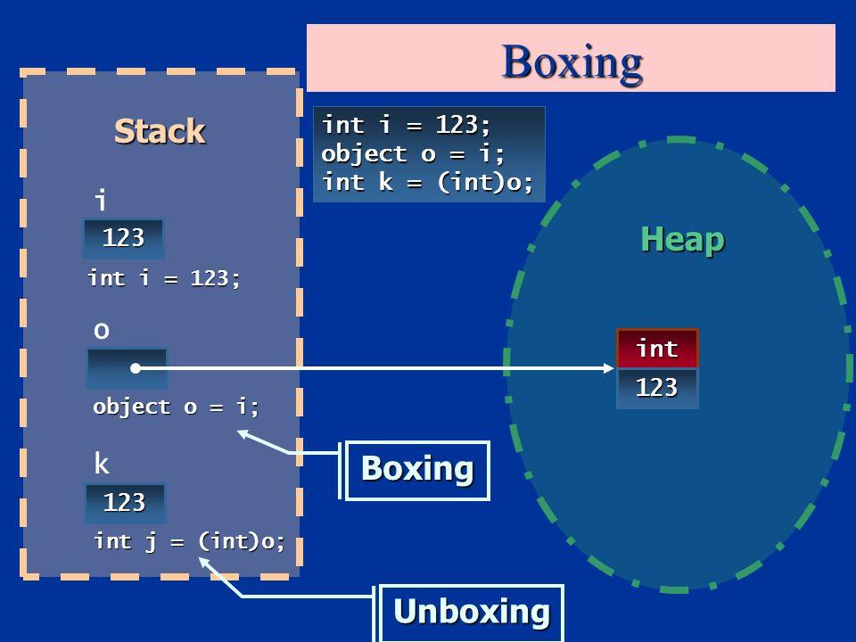 Boxing int i = 123; object o = i; int k = (int)o; 123 i o int 123 123 k int j = (int)o; object o = i; int i = 123; Stack Heap Boxing Unboxing