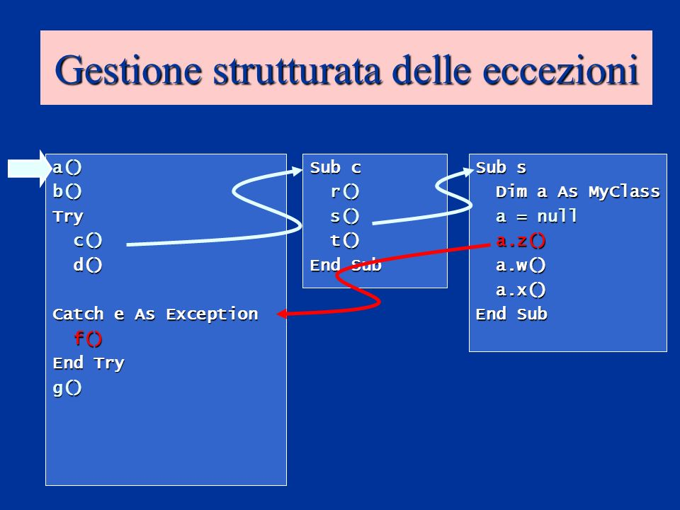 Gestione strutturata delle eccezioni a()b()Try c() c() d() d() Catch e As Exception f() f() End Try g() Sub c r() r() s() s() t() t() End Sub Sub s Dim a As MyClass Dim a As MyClass a = null a = null a.z() a.z() a.w() a.w() a.x() a.x() End Sub