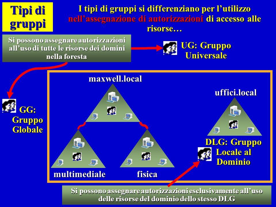 Tipi di gruppi I tipi di gruppi si differenziano per lutilizzo nellassegnazione di autorizzazioni di accesso alle risorse… maxwell.local maxwell.local