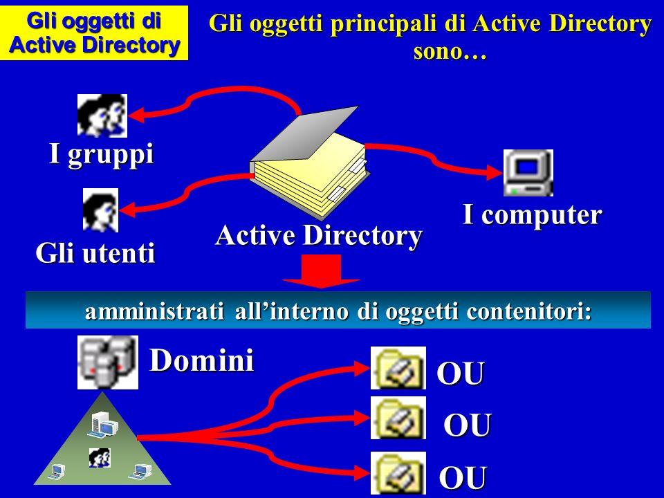 Gli utenti Un User Account definisce le credenziali di un utente che lo autorizzano ad entrare (log on) nella rete.