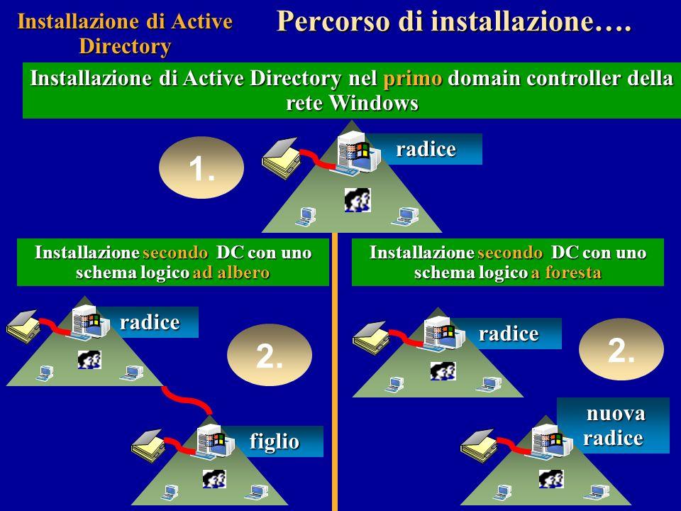Installazione di Active Directory Installazione di Active Directory nel primo domain controller della rete Windows radice radice 1.