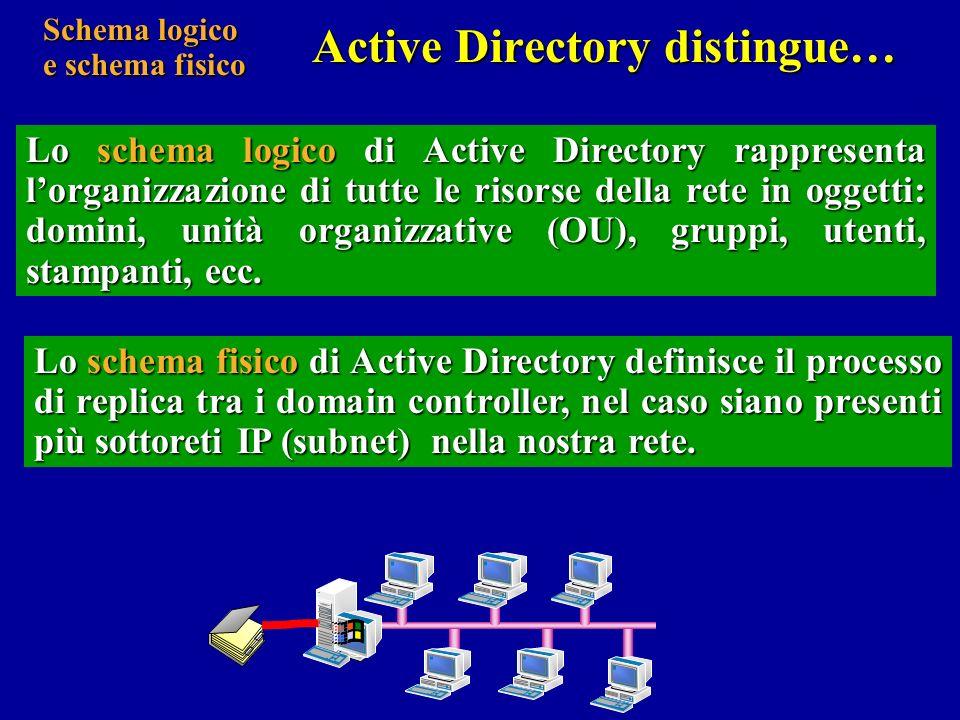 …in tal modo gli amministratori possono concentrarsi su due progetti distinti: lorganizzazione logica delle risorse della rete; lorganizzazione logica delle risorse della rete; lintegrazione dei domain controller con lintegrazione dei domain controller con linfrastruttura hardware della rete.
