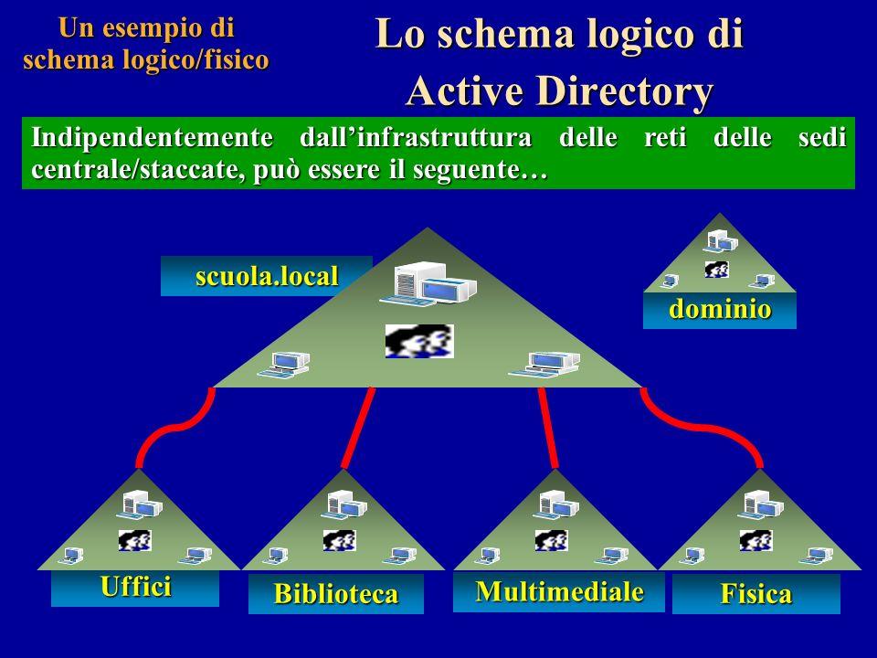 Un esempio di schema logico/fisico Lo schema fisico di Active Directory … è formato da tre siti: sede centrale e sedi periferiche.