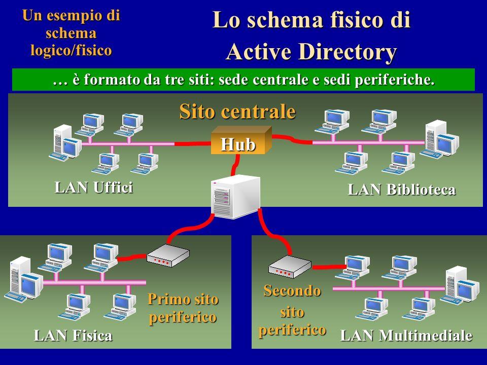 Un link è un oggetto di Active Directory che rappresenta una connessione tra due siti.