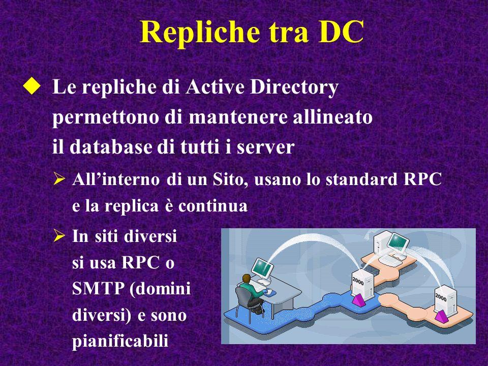 Repliche tra DC Le repliche di Active Directory permettono di mantenere allineato il database di tutti i server Allinterno di un Sito, usano lo standa