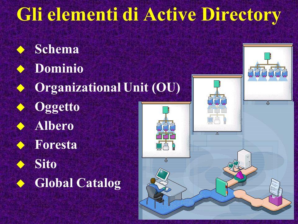 Schema Definisce tutti gli elementi che appartengono allActive Directory Descrive tutti gli attributi e le proprietà di ogni oggetto E estendibile e permette di accogliere nuovi tipi di oggetto e/o nuovi attributi/proprietà