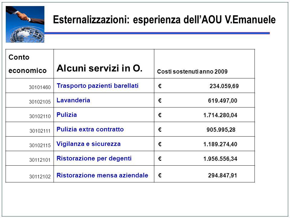 Esternalizzazioni: esperienza dellAOU V.Emanuele Conto economico Alcuni servizi in O. Costi sostenuti anno 2009 30101460 Trasporto pazienti barellati