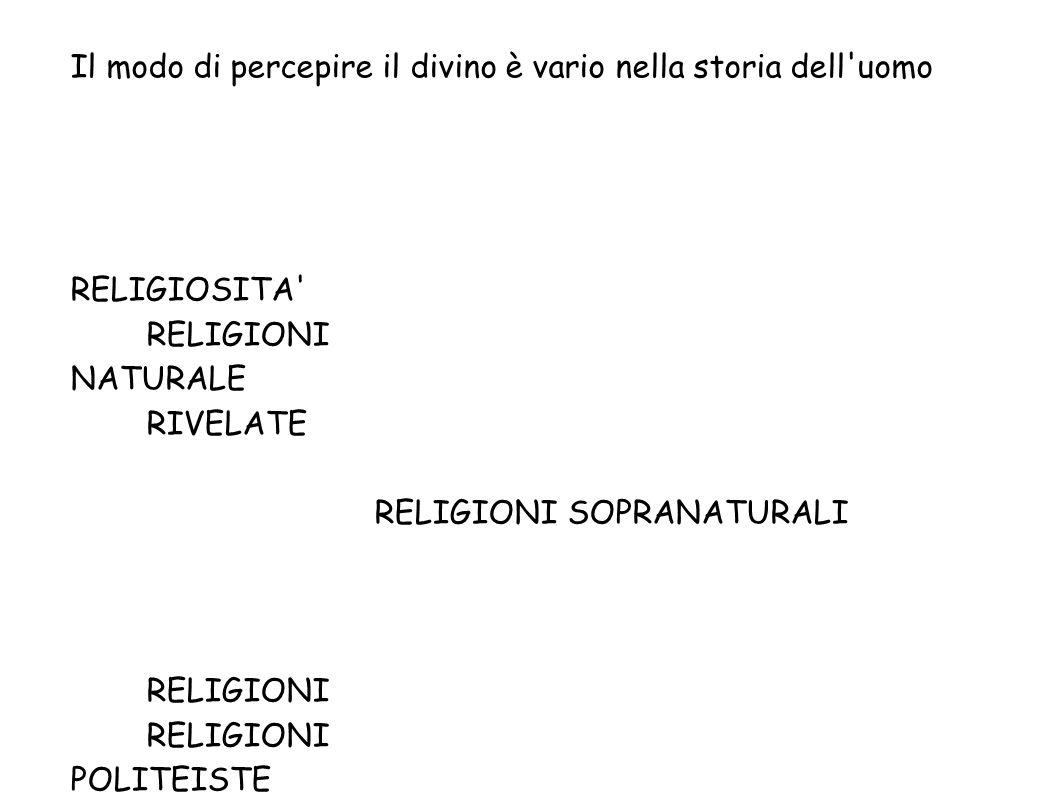 Il modo di percepire il divino è vario nella storia dell'uomo RELIGIOSITA' RELIGIONI NATURALE RIVELATE RELIGIONI SOPRANATURALIRELIGIONI POLITEISTE MON