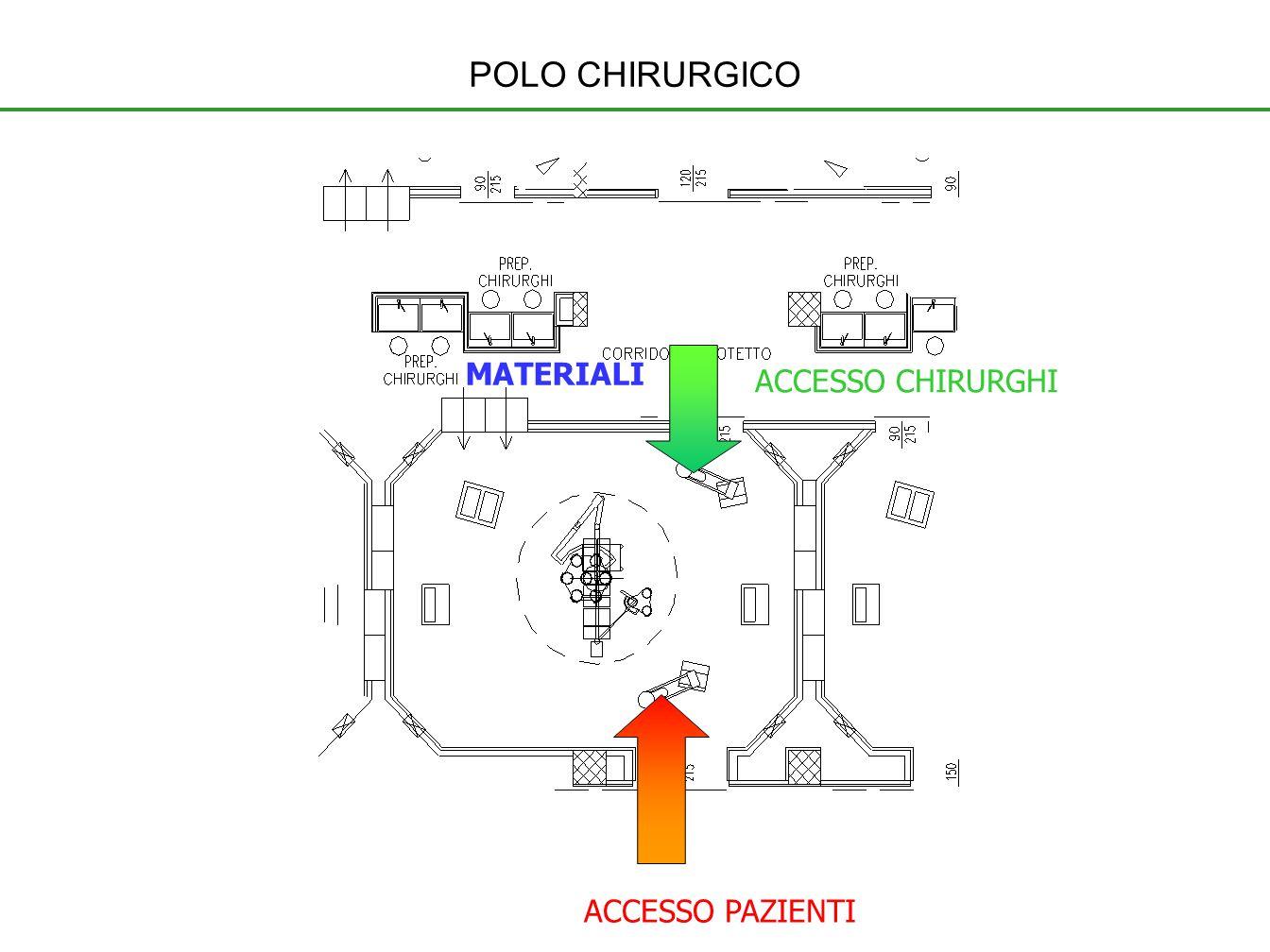 ACCESSO CHIRURGHI ACCESSO PAZIENTI MATERIALI POLO CHIRURGICO