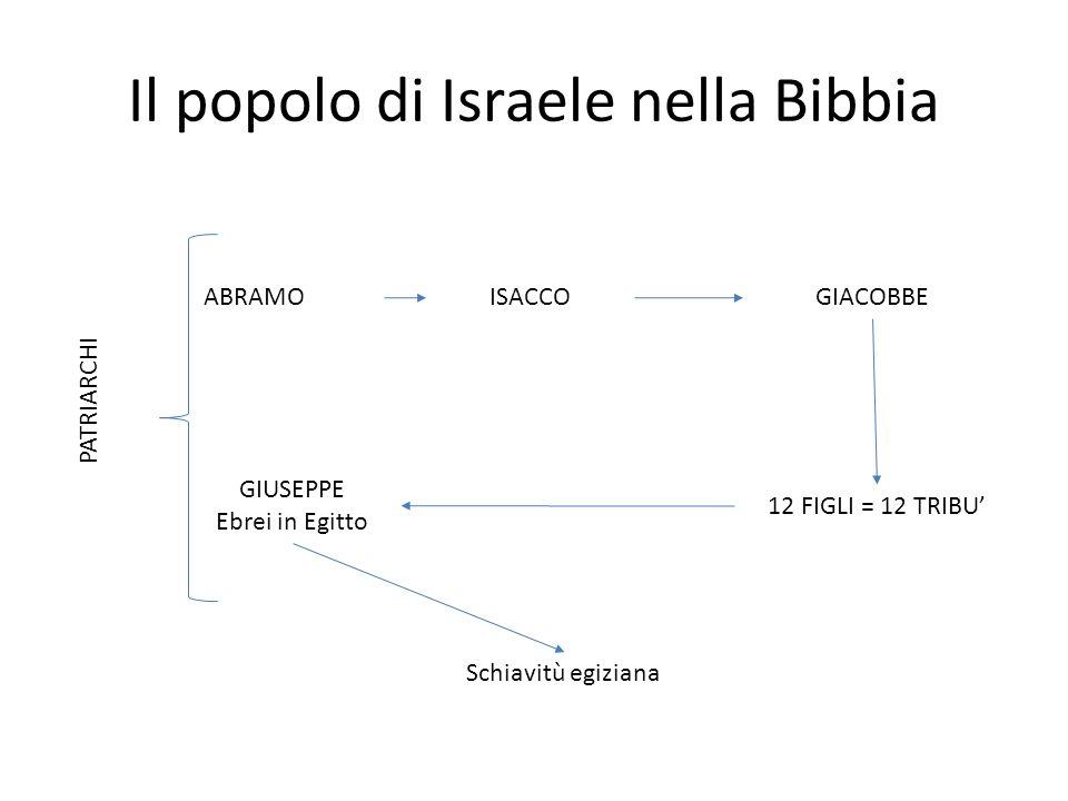 Il popolo di Israele nella Bibbia ABRAMOISACCOGIACOBBE 12 FIGLI = 12 TRIBU GIUSEPPE Ebrei in Egitto Schiavitù egiziana PATRIARCHI