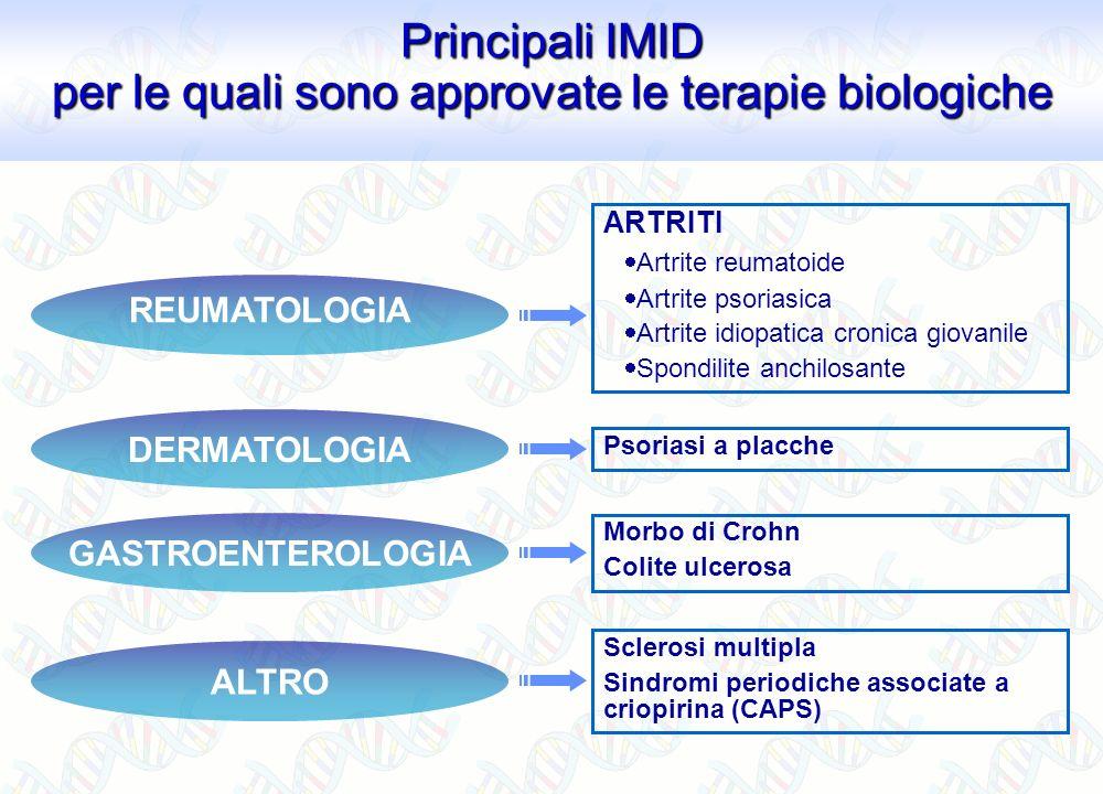 DERMATOLOGIA Psoriasi a placche GASTROENTEROLOGIA Morbo di Crohn Colite ulcerosa Principali IMID per le quali sono approvate le terapie biologiche ART