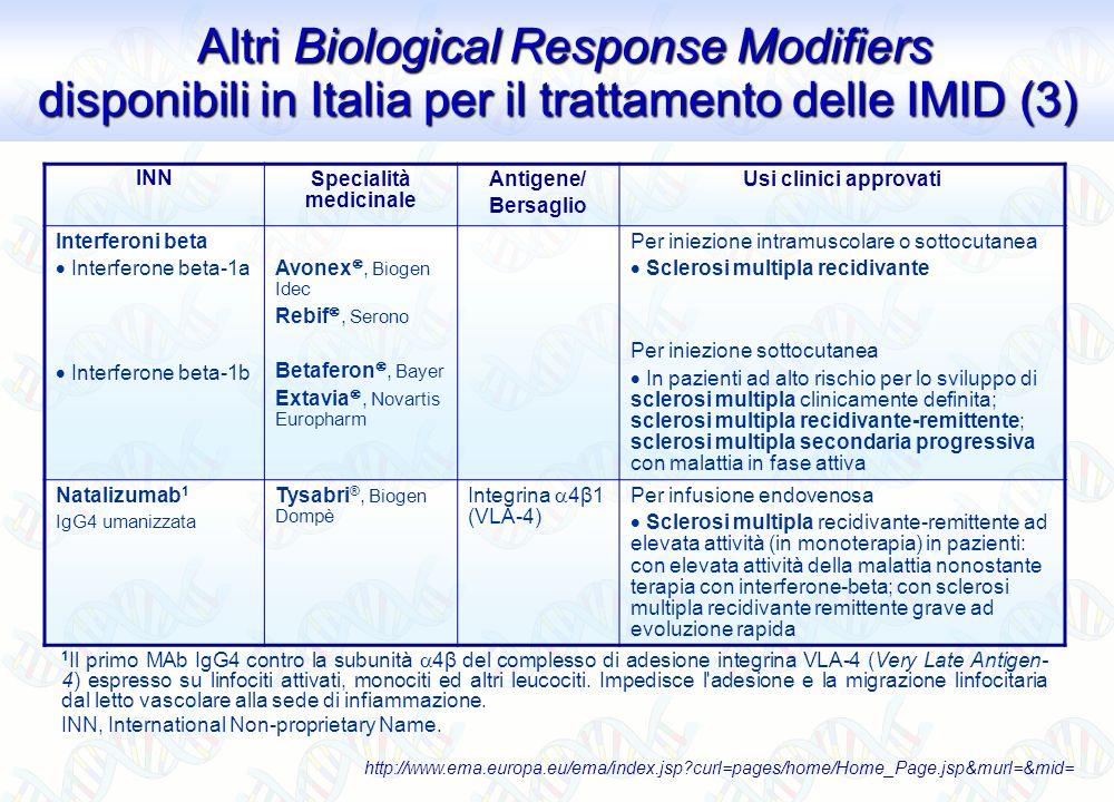 INN Specialità medicinale Antigene/ Bersaglio Usi clinici approvati Interferoni beta Interferone beta-1a Interferone beta-1b Avonex, Biogen Idec Rebif