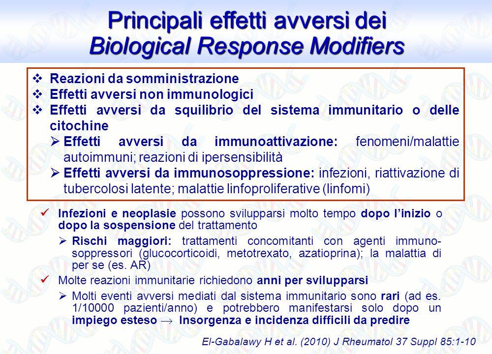 Reazioni da somministrazione Effetti avversi non immunologici Effetti avversi da squilibrio del sistema immunitario o delle citochine Effetti avversi