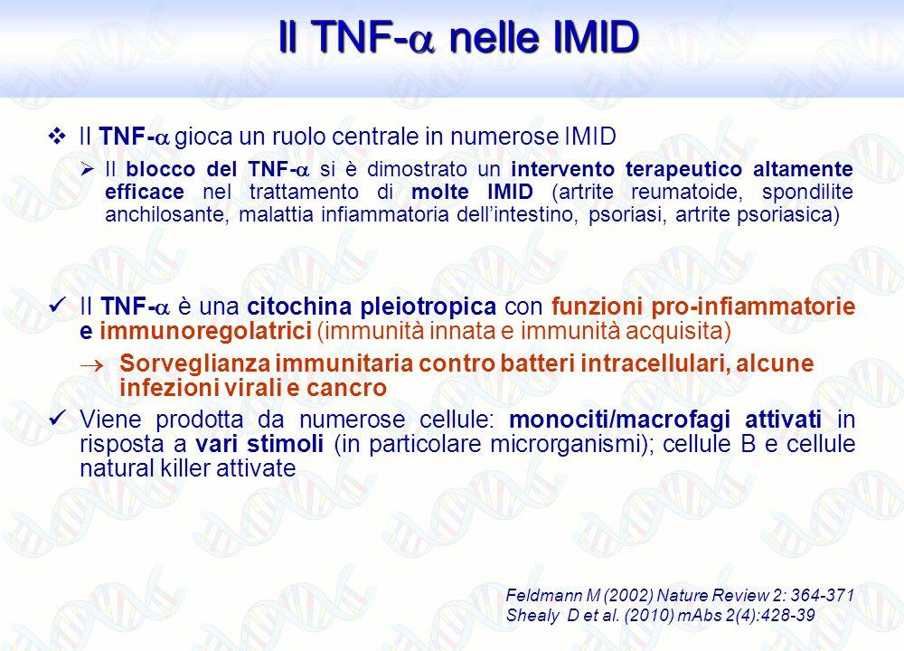 Feldmann M (2002) Nature Review 2: 364-371 Shealy D et al. (2010) mAbs 2(4):428-39 Il TNF- è una citochina pleiotropica con funzioni pro-infiammatorie
