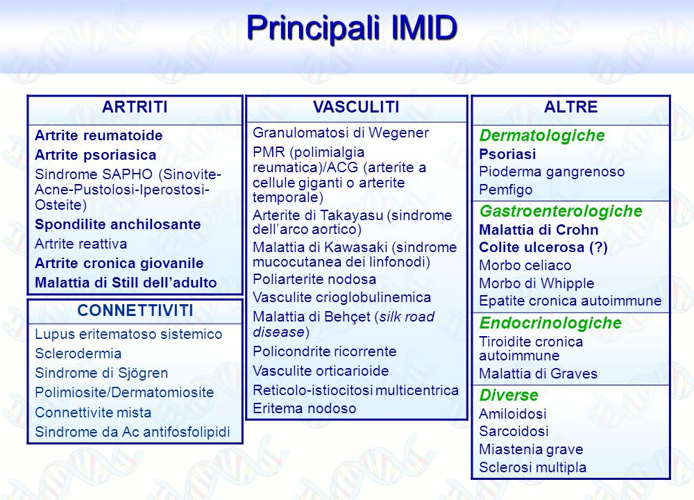 Principali IMID Principali IMID ARTRITI Artrite reumatoide Artrite psoriasica Sindrome SAPHO (Sinovite- Acne-Pustolosi-Iperostosi- Osteite) Spondilite