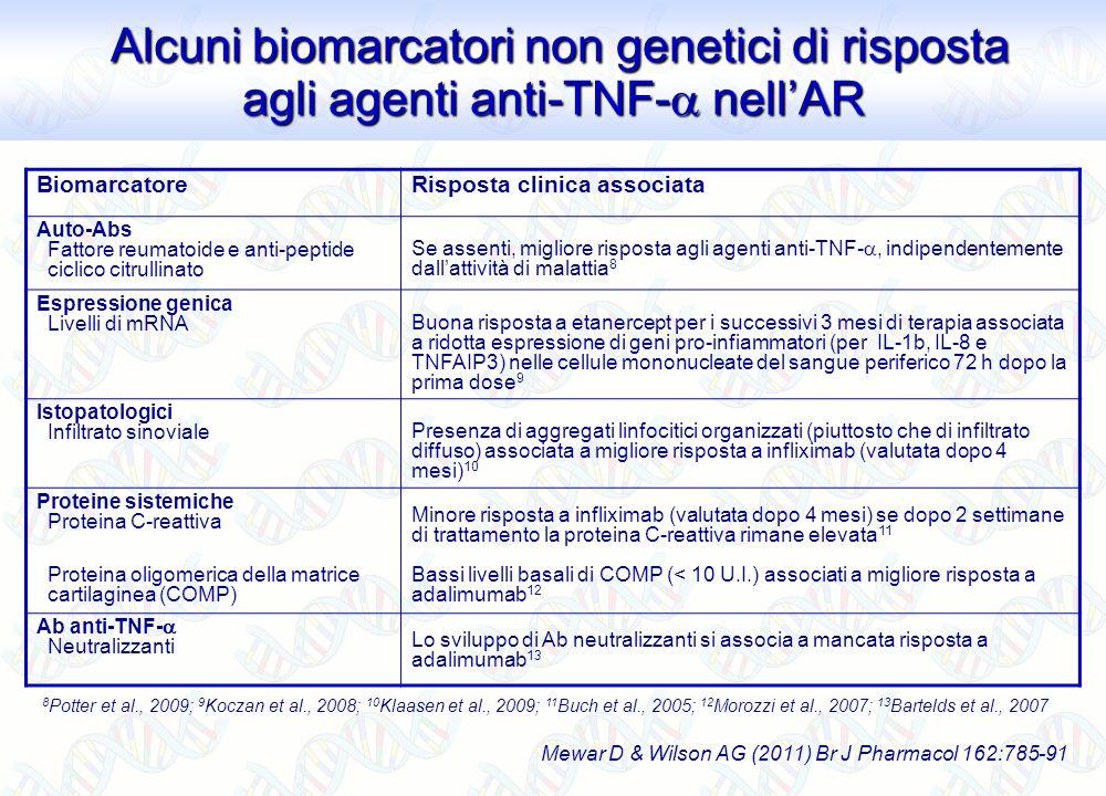 BiomarcatoreRisposta clinica associata Auto-Abs Fattore reumatoide e anti-peptide ciclico citrullinato Se assenti, migliore risposta agli agenti anti-
