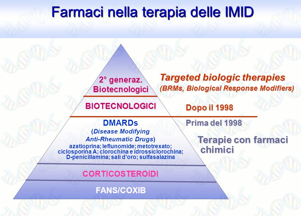 FANS/COXIB CORTICOSTEROIDI DMARDs (Disease Modifying Anti-Rheumatic Drugs) azatioprina; leflunomide; metotrexato; ciclosporina A; clorochina e idrossi