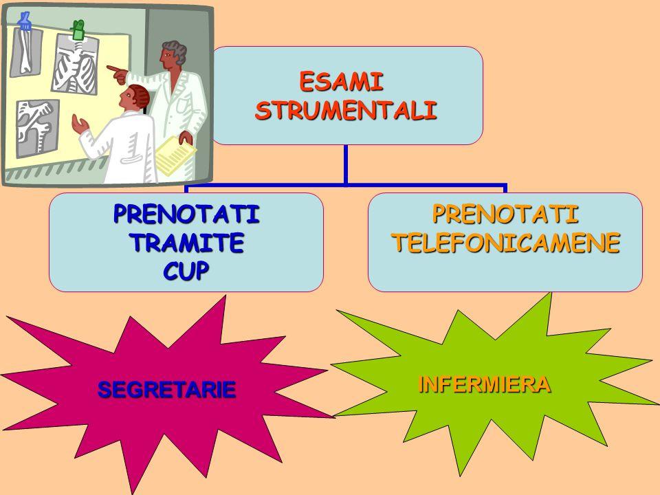 ESAMISTRUMENTALI PRENOTATITRAMITECUPPRENOTATITELEFONICAMENESEGRETARIE INFERMIERA