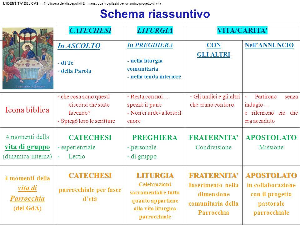 LIDENTITA DEL CVS - 4) Licona dei discepoli di Emmaus: quattro pilastri per un unico progetto di vita CATECHESILITURGIAVITA/CARITA In ASCOLTO - di Te