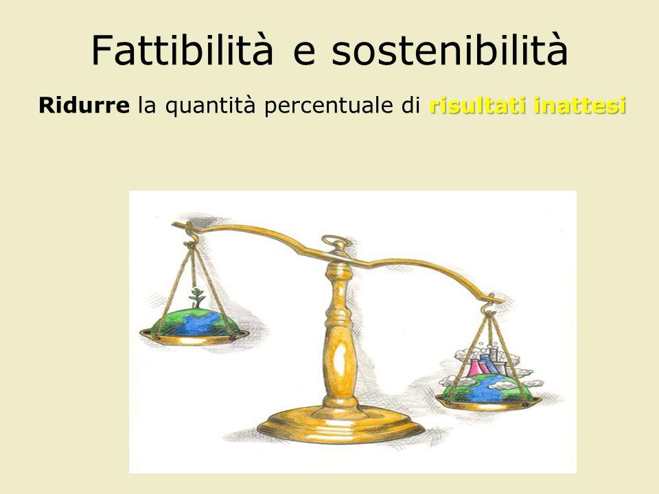 Fattibilità e sostenibilità risultati inattesi Ridurre la quantità percentuale di risultati inattesi