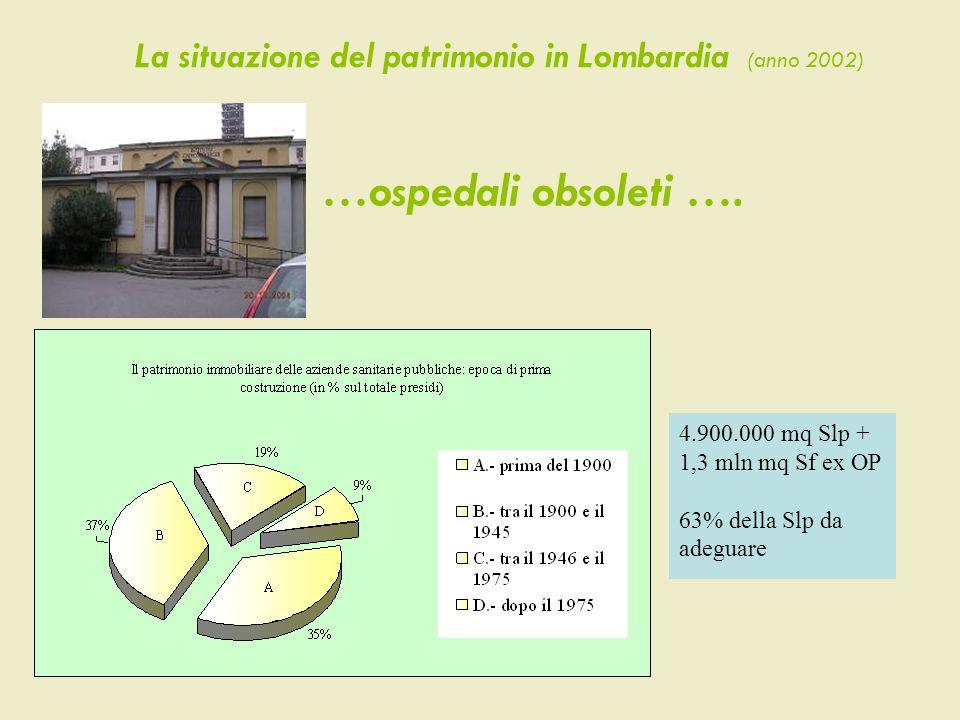 …ospedali obsoleti …. La situazione del patrimonio in Lombardia (anno 2002) 4.900.000 mq Slp + 1,3 mln mq Sf ex OP 63% della Slp da adeguare