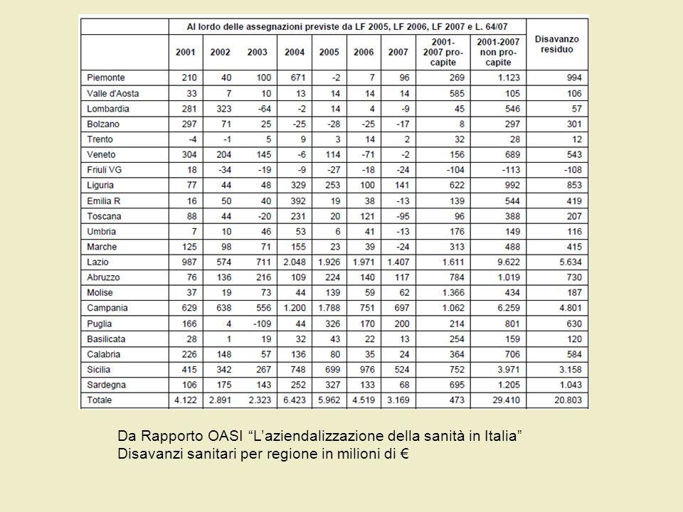 … ospedali sostenibili finanziariamente… Da Rapporto OASI Laziendalizzazione della sanità in Italia Disavanzi sanitari per regione in milioni di