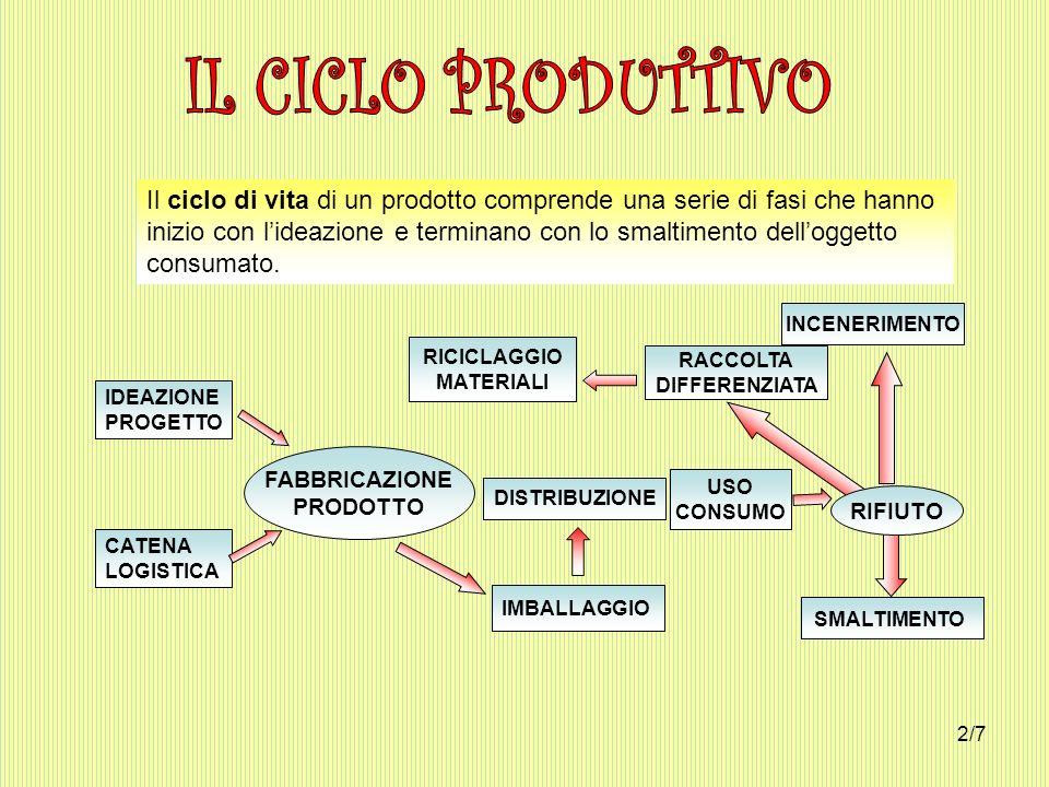 Il ciclo di vita di un prodotto comprende una serie di fasi che hanno inizio con lideazione e terminano con lo smaltimento delloggetto consumato. IDEA