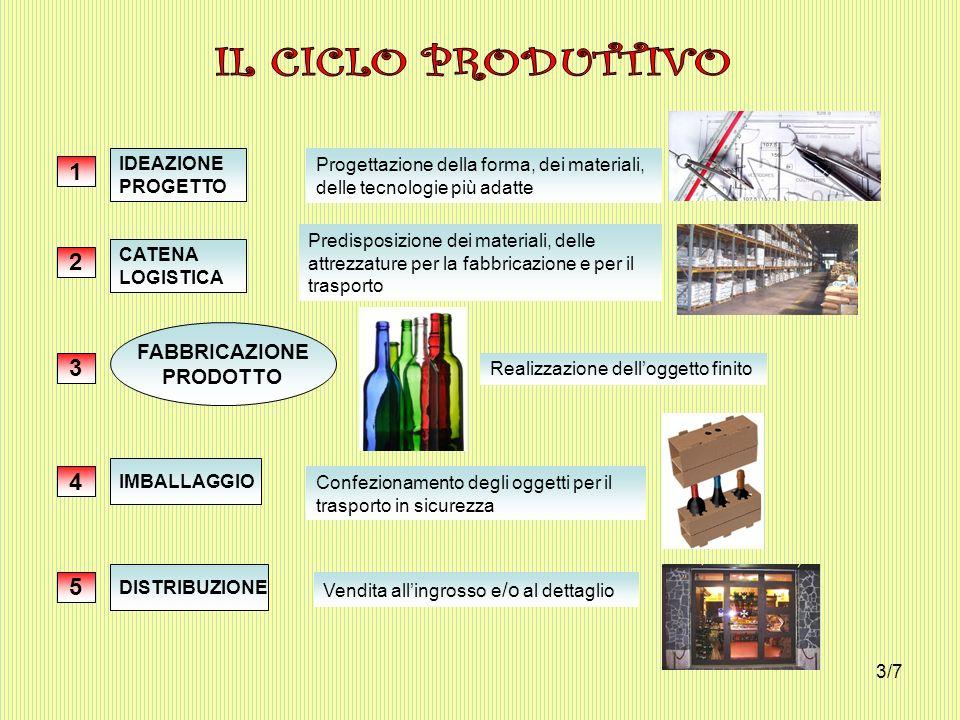 IDEAZIONE PROGETTO 1 Progettazione della forma, dei materiali, delle tecnologie più adatte CATENA LOGISTICA 2 Predisposizione dei materiali, delle att