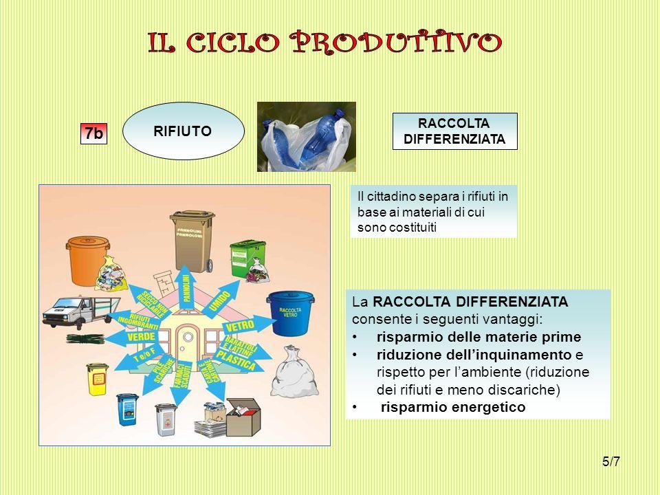 RIFIUTO 7b RACCOLTA DIFFERENZIATA Il cittadino separa i rifiuti in base ai materiali di cui sono costituiti La RACCOLTA DIFFERENZIATA consente i segue