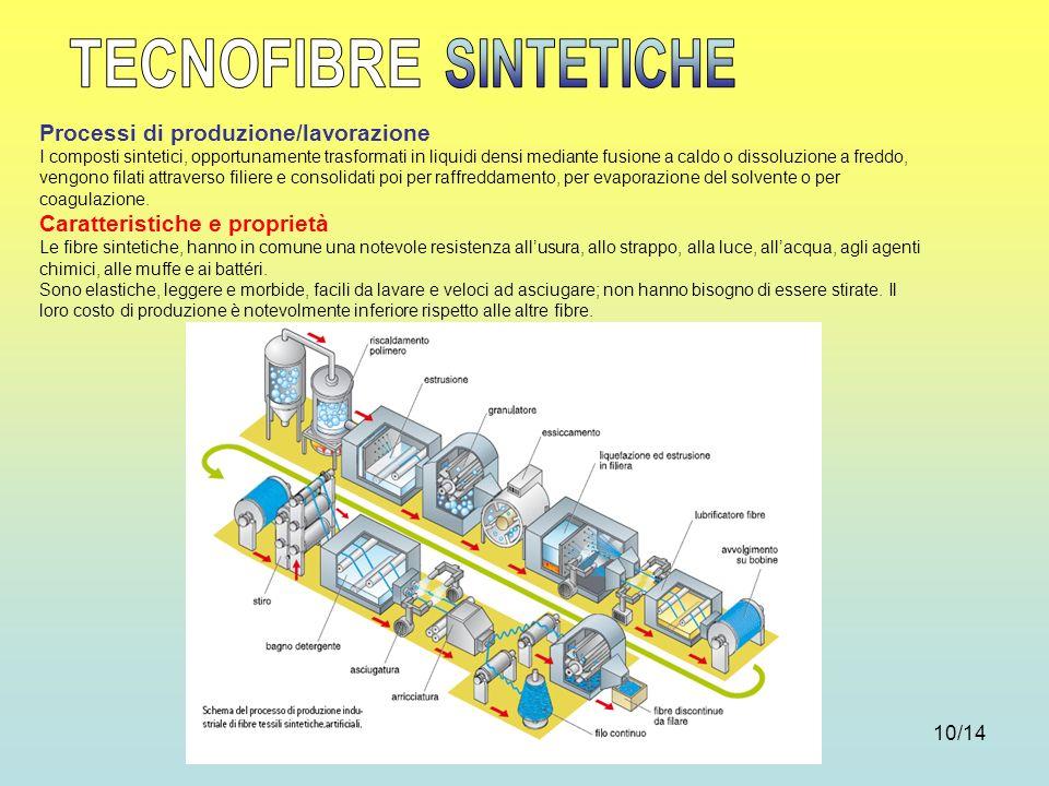 10/14 Processi di produzione/lavorazione I composti sintetici, opportunamente trasformati in liquidi densi mediante fusione a caldo o dissoluzione a f