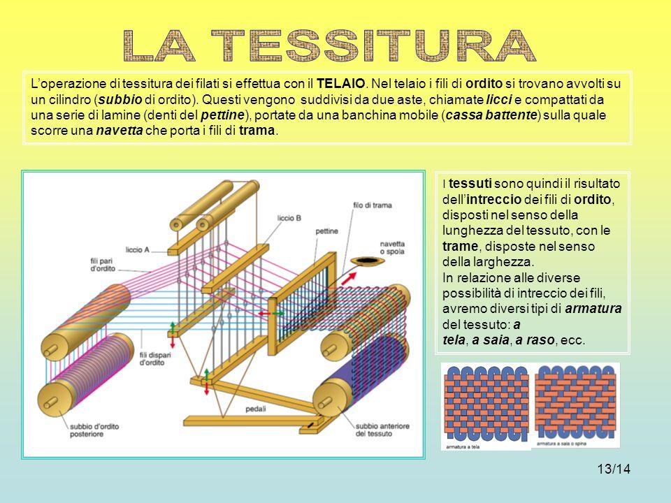 13/14 Loperazione di tessitura dei filati si effettua con il TELAIO. Nel telaio i fili di ordito si trovano avvolti su un cilindro (subbio di ordito).