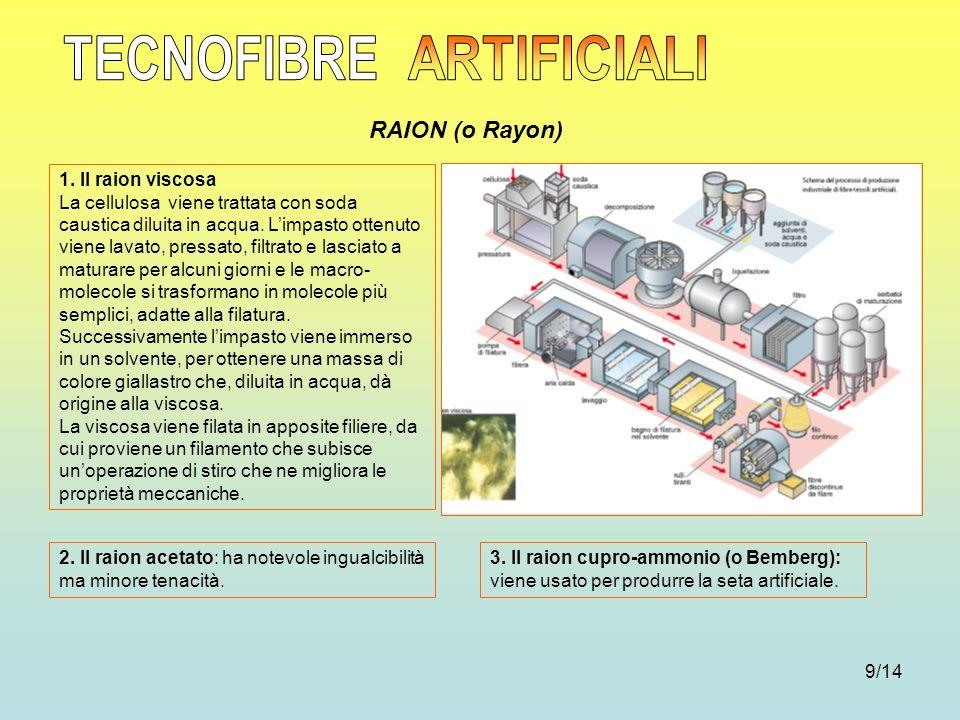 9/14 RAION (o Rayon) 1. Il raion viscosa La cellulosa viene trattata con soda caustica diluita in acqua. Limpasto ottenuto viene lavato, pressato, fil
