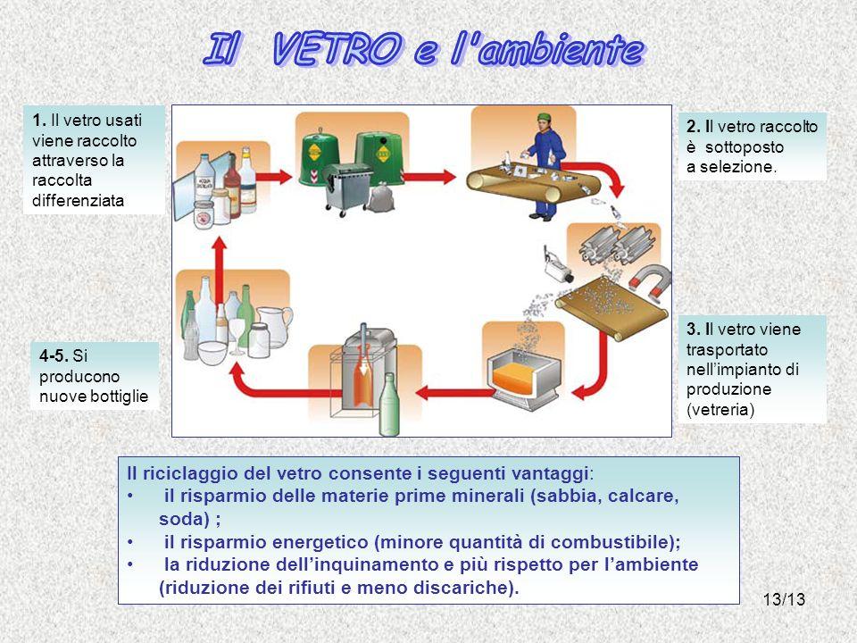 13/13 Il riciclaggio del vetro consente i seguenti vantaggi: il risparmio delle materie prime minerali (sabbia, calcare, soda) ; il risparmio energetico (minore quantità di combustibile); la riduzione dellinquinamento e più rispetto per lambiente (riduzione dei rifiuti e meno discariche).