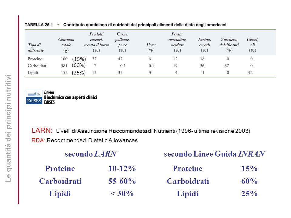 Le quantità dei principi nutritivi LARN: Livelli di Assunzione Raccomandata di Nutrienti (1996- ultima revisione 2003) RDA: Recommended Dietetic Allow