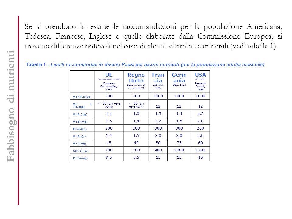 Fabbisogno di nutrienti Se si prendono in esame le raccomandazioni per la popolazione Americana, Tedesca, Francese, Inglese e quelle elaborate dalla C
