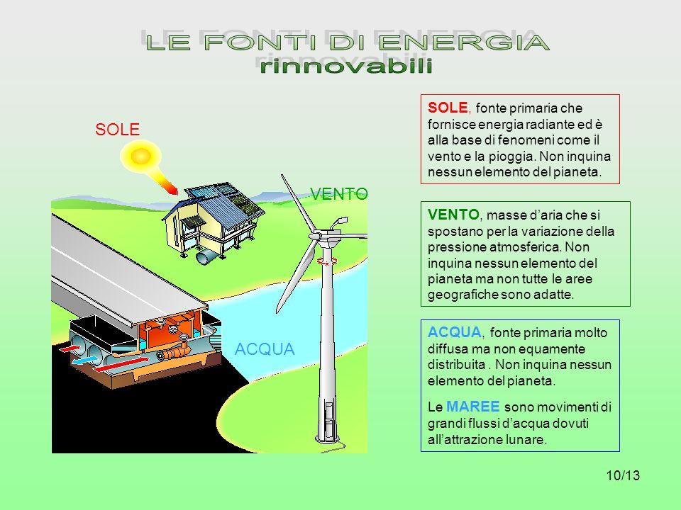 10/13 SOLE, fonte primaria che fornisce energia radiante ed è alla base di fenomeni come il vento e la pioggia. Non inquina nessun elemento del pianet
