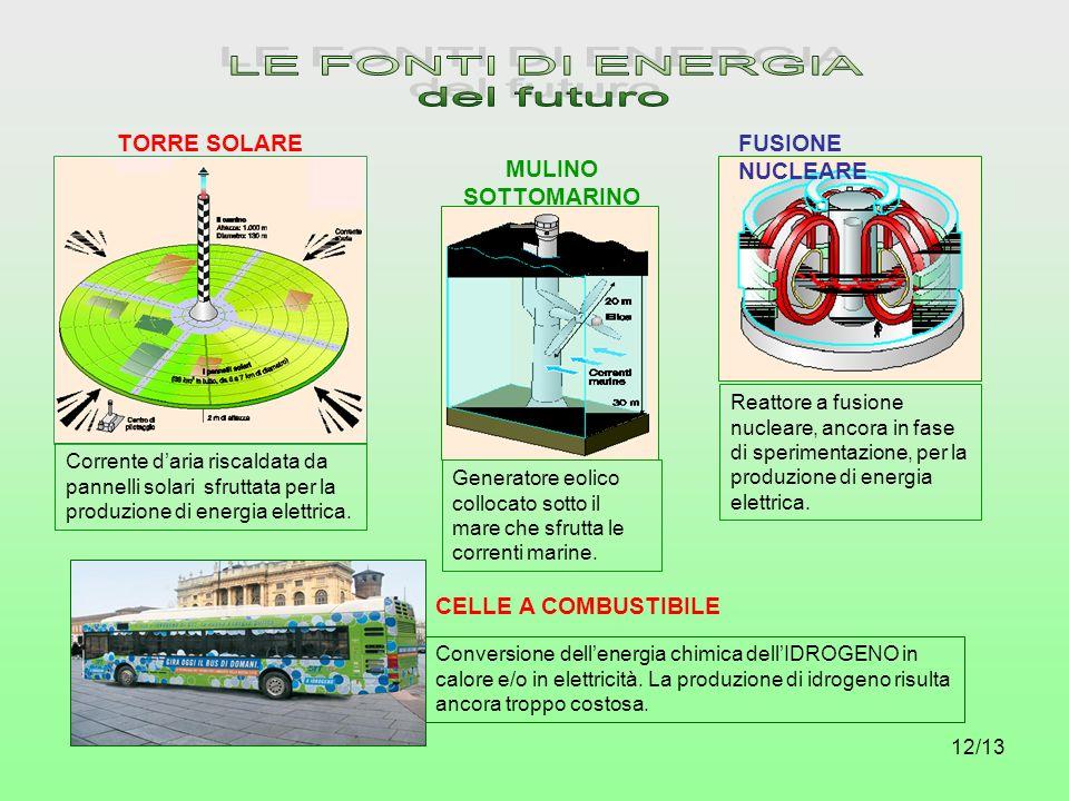12/13 TORRE SOLARE Corrente daria riscaldata da pannelli solari sfruttata per la produzione di energia elettrica. Reattore a fusione nucleare, ancora