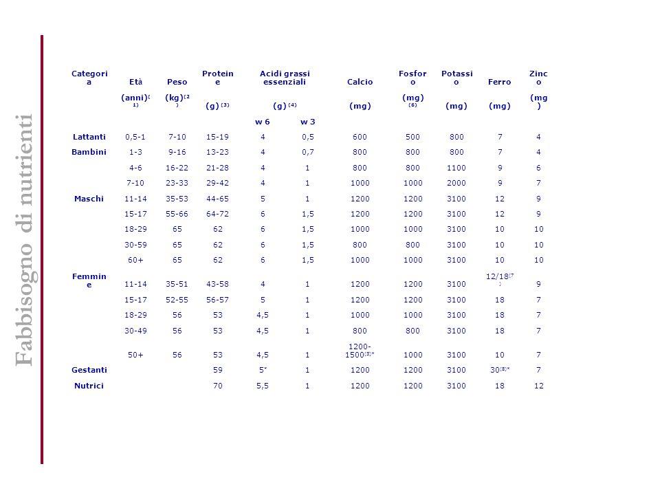 Fabbisogno di nutrienti Categori aEt à Peso Protein e Acidi grassi essenzialiCalcio Fosfor o Potassi oFerro Zinc o (anni) ( 1) (kg) (2 ) (g) (3) (g) (