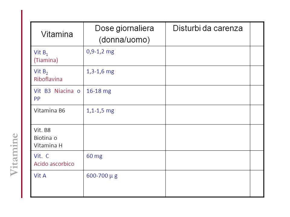 Vitamine Vitamina Dose giornaliera (donna/uomo) Disturbi da carenza Vit B 1 (Tiamina) 0,9-1,2 mg Vit B 2 Riboflavina 1,3-1,6 mg Vit B3 Niacina o PP 16