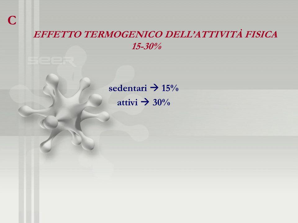 C EFFETTO TERMOGENICO DELLATTIVITÀ FISICA 15-30% sedentari 15% attivi 30%