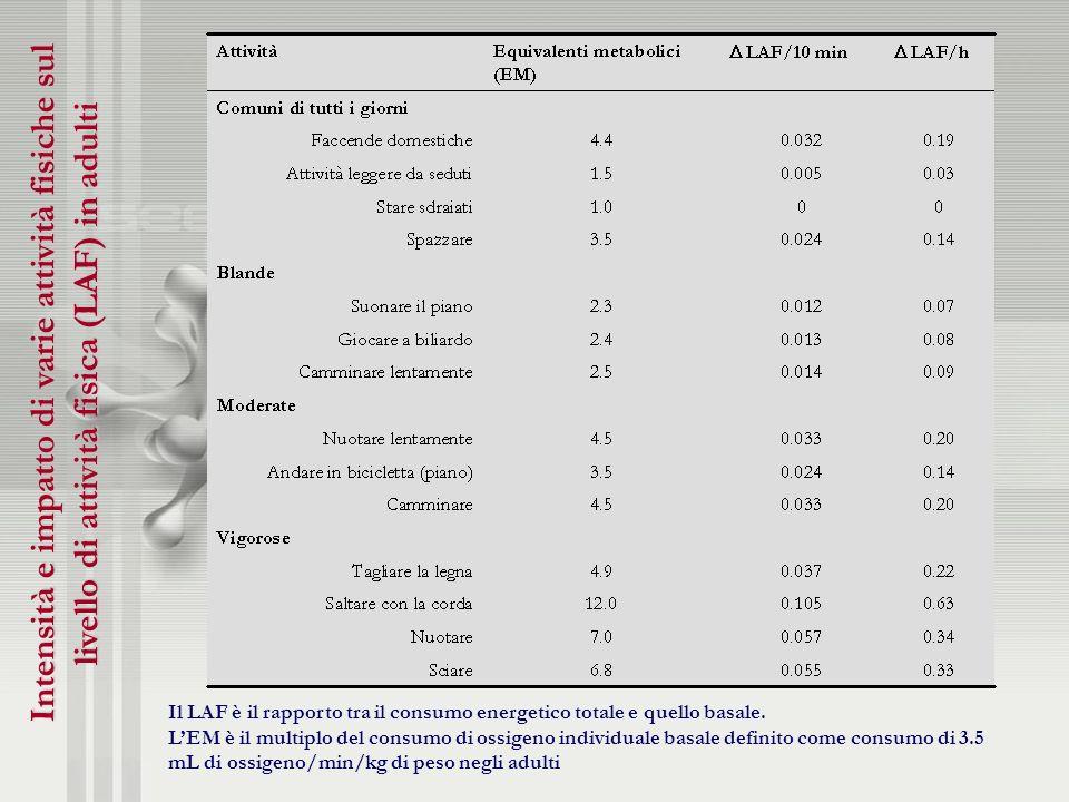 Intensità e impatto di varie attività fisiche sul livello di attività fisica (LAF) in adulti Il LAF è il rapporto tra il consumo energetico totale e q