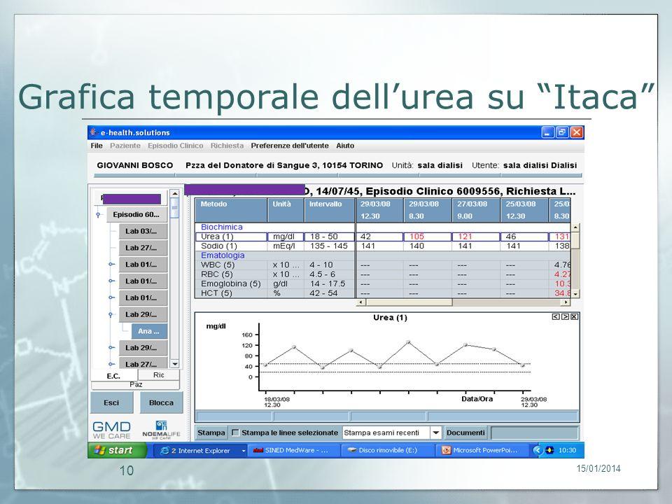 15/01/2014 10 Grafica temporale dellurea su Itaca